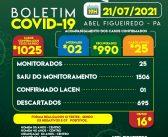 A Prefeitura de Abel Figueiredo através da Secretaria Municipal de Saúde informa; Boletim Epidemiológico atualizado hoje dia 21 de Julho de 2021 às 19h