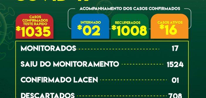 A Prefeitura de Abel Figueiredo através da Secretaria Municipal de Saúde informa; Boletim Epidemiológico atualizado hoje dia 27 de Julho de 2021 às 19h